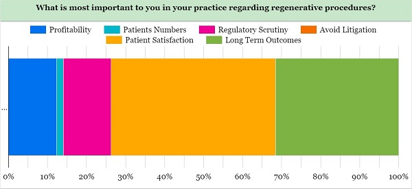 State of Regenerative Initial Results – Vast Majority Rate Patient Satisfaction and Outcomes as Most Important
